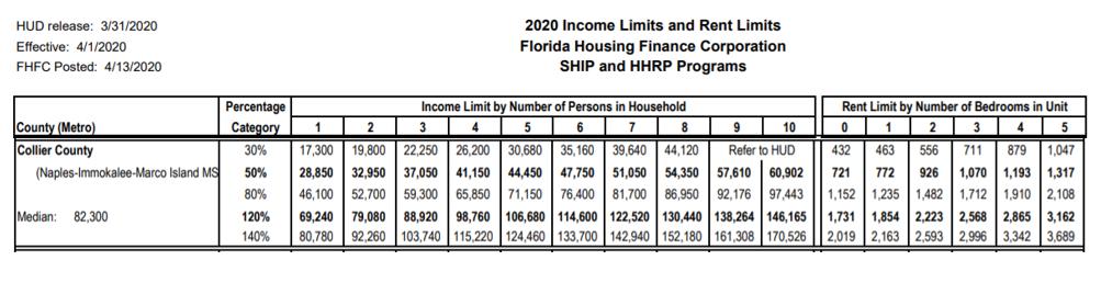 2020 income limits