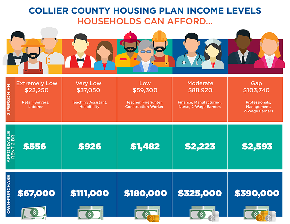 Collier Co Households Can Afford