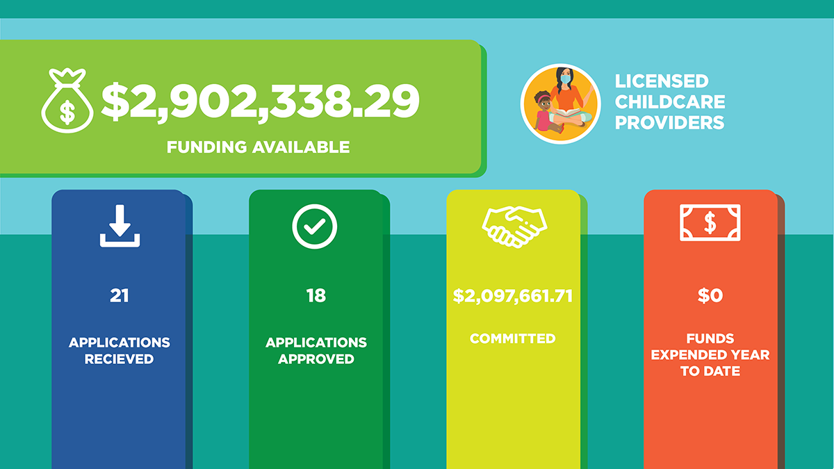 Child Care funding available $2,902,338