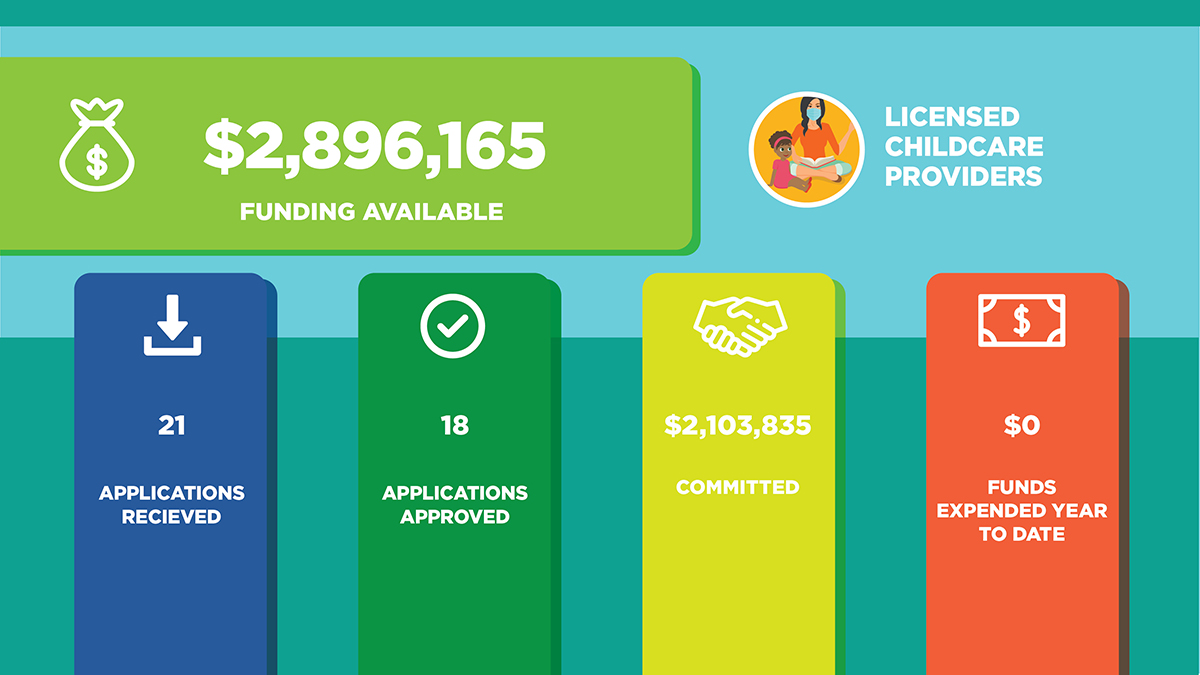Child Care funding available $2,896,165