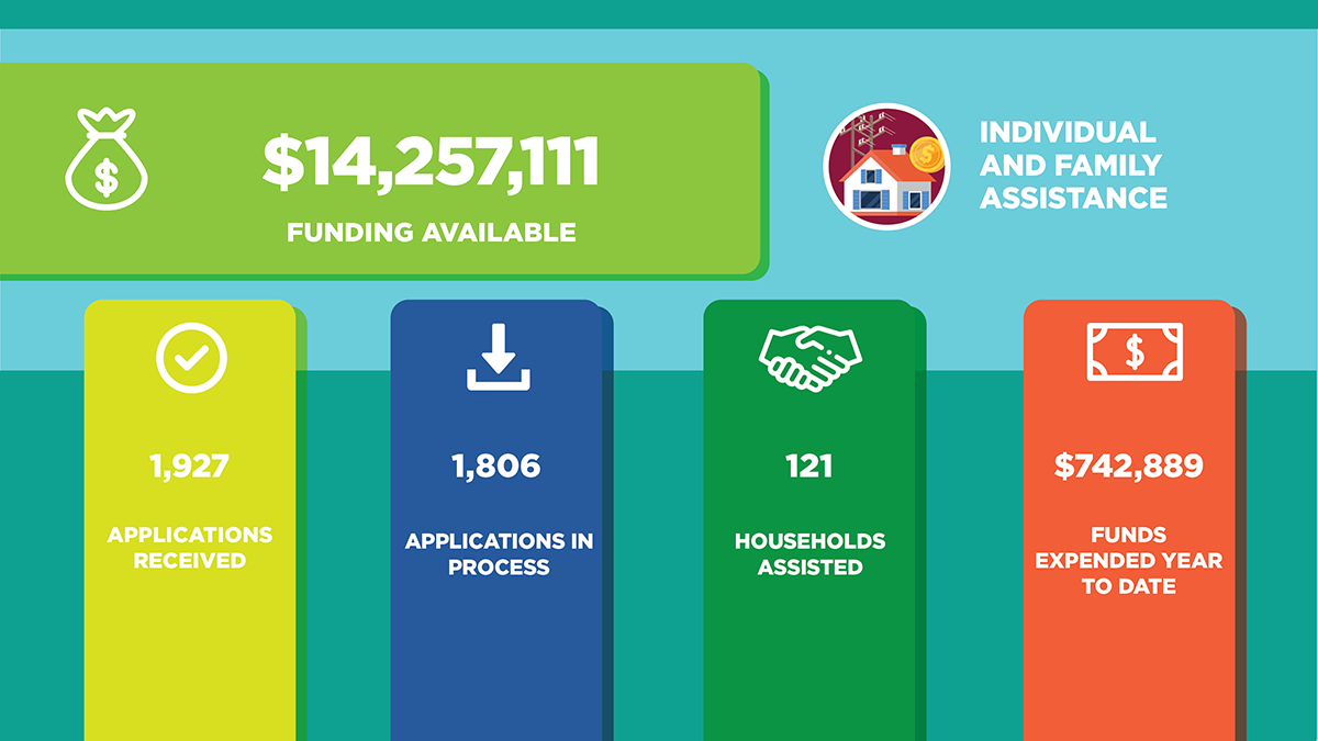 Individual Assistance funding available $14,257,111