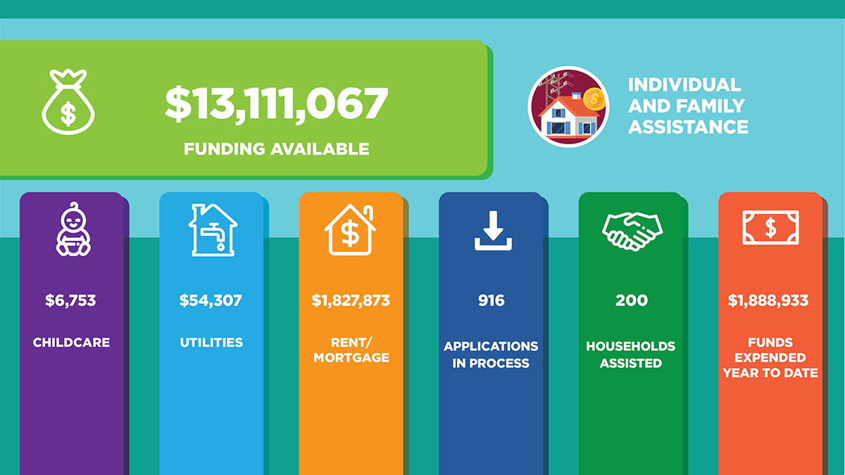 Individual Assistance funding available $13,111,067