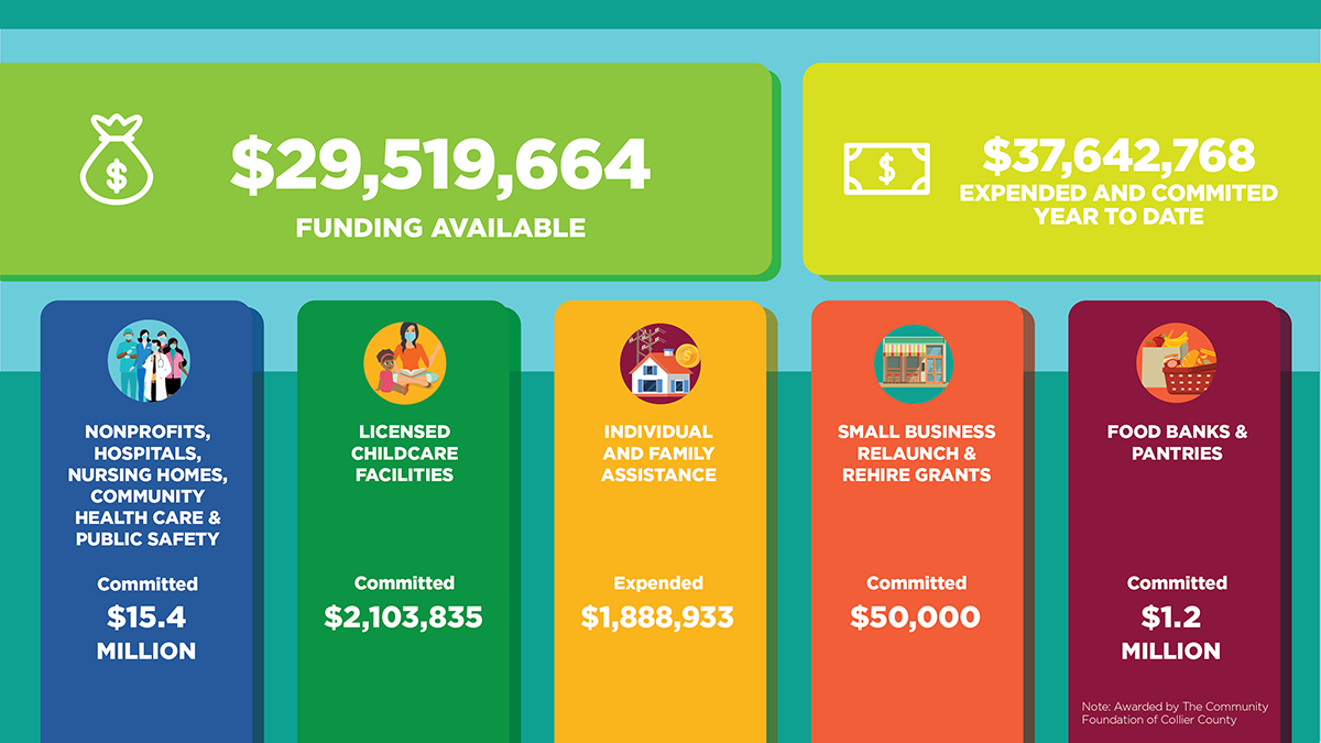 funding available: $29,519,664. expended and committed year-to-date: $37,642,768