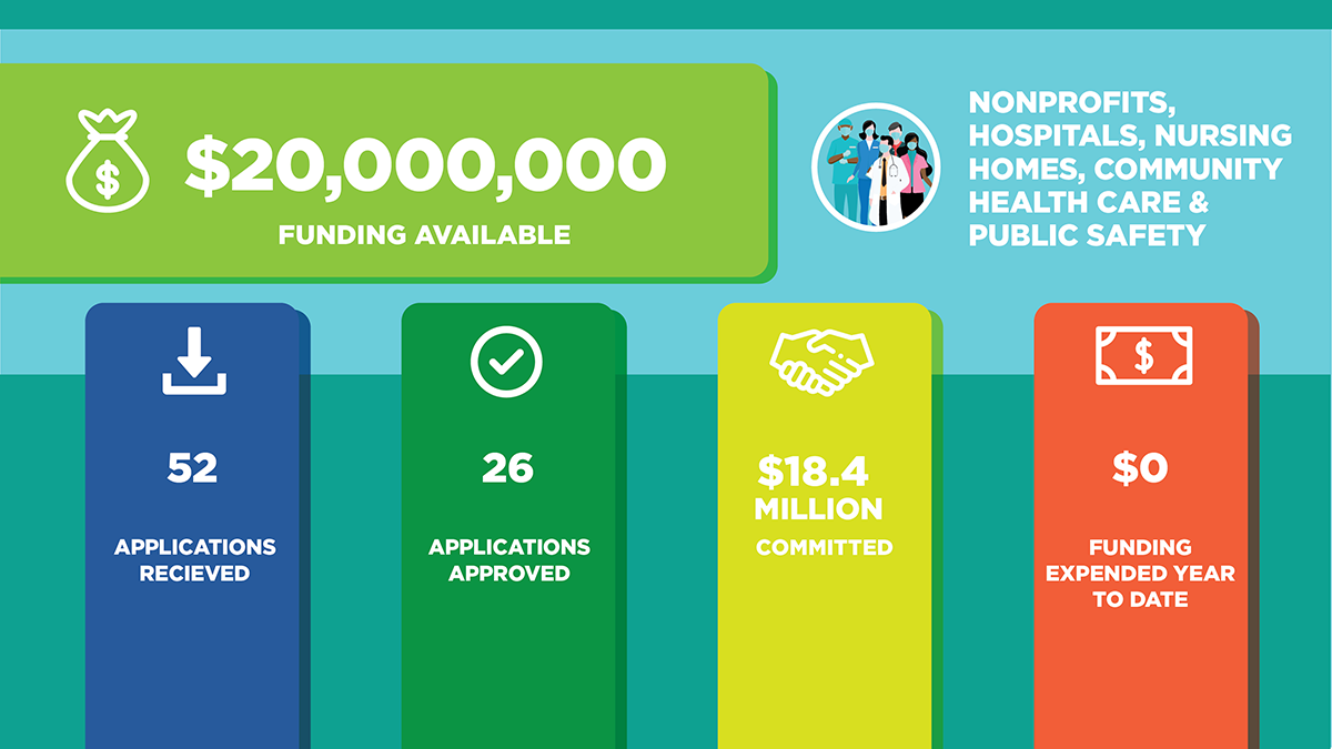 Non Profit funding available $20,000,000