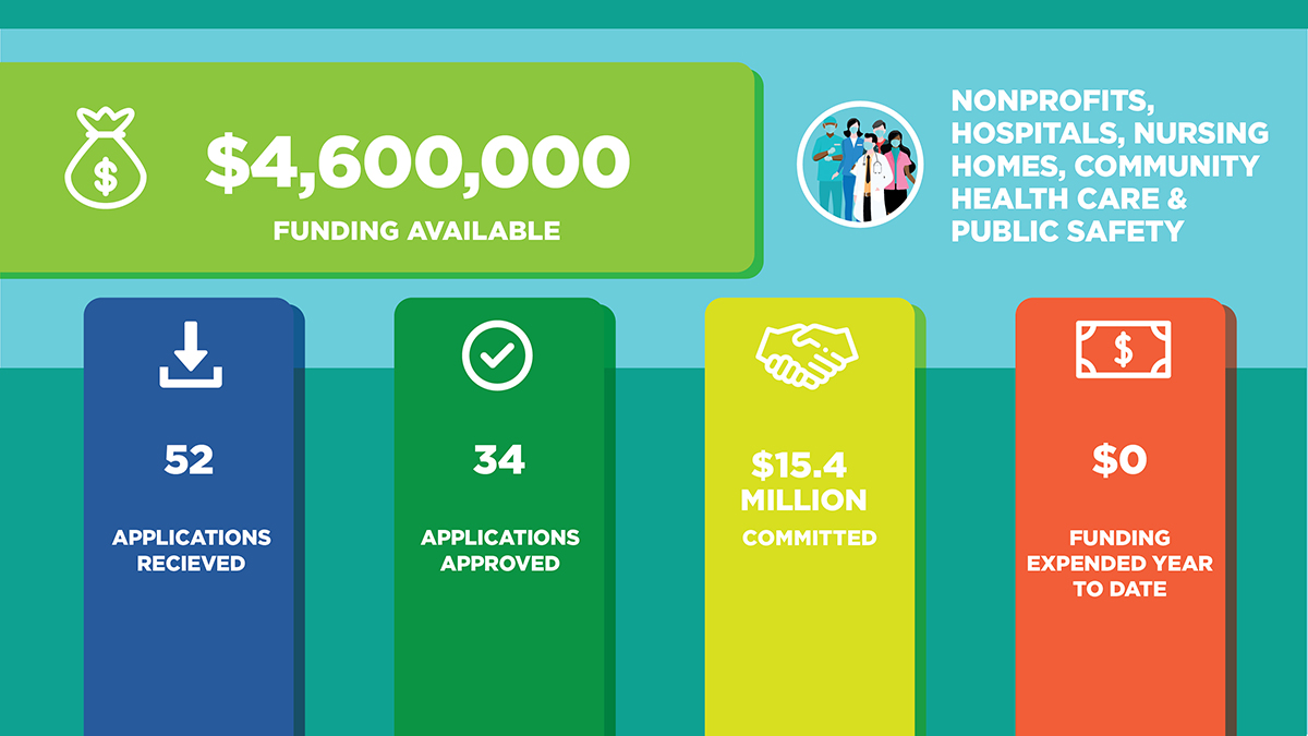 Non Profit funding available $4,600,000