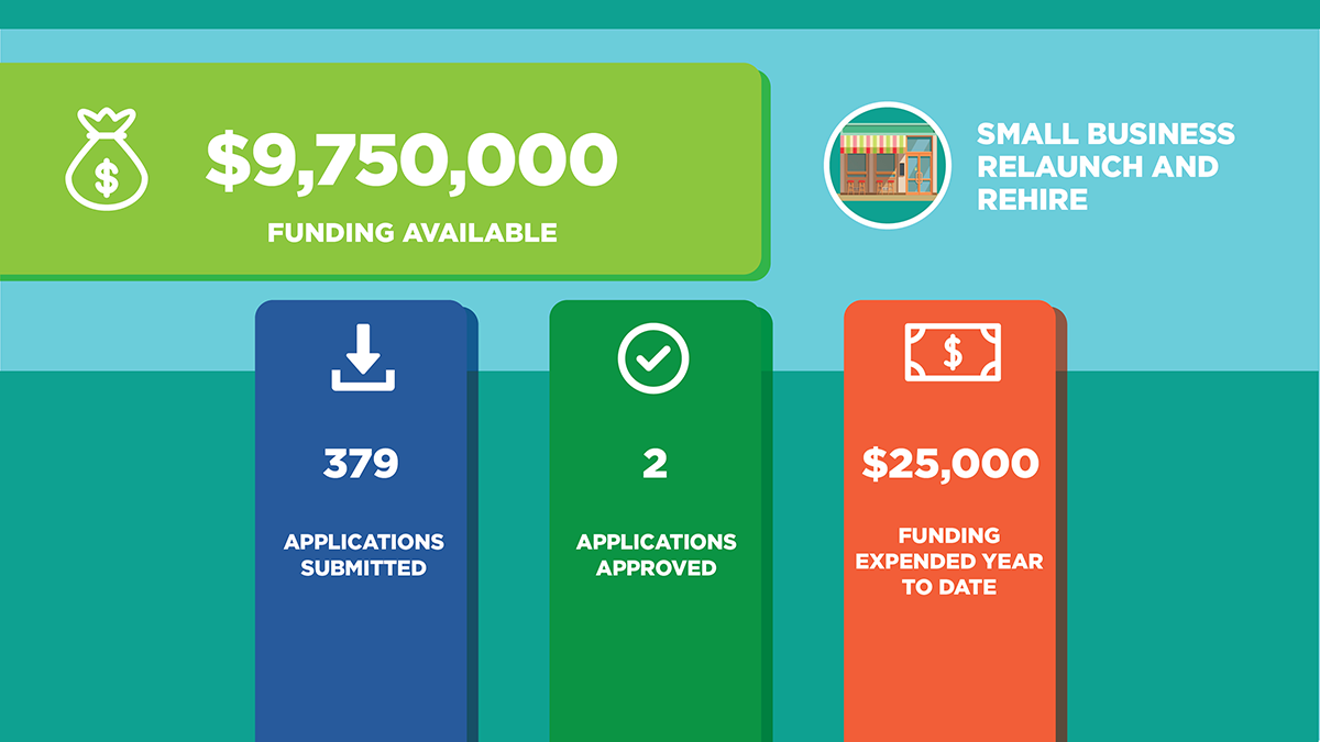 Small Business funding available $9,750,000