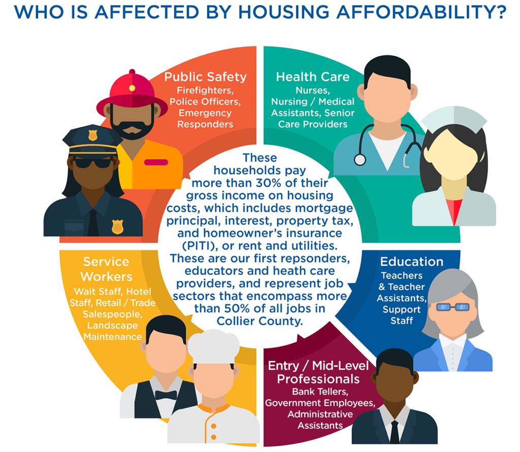 Who is affected by housing affordability