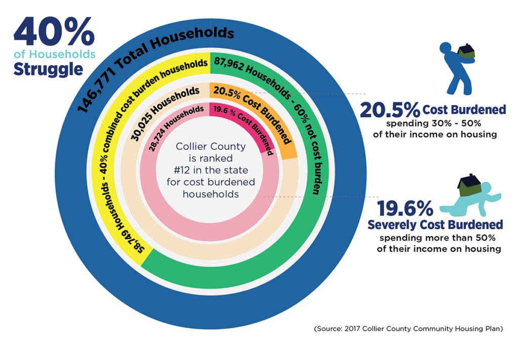 40% of households struggle