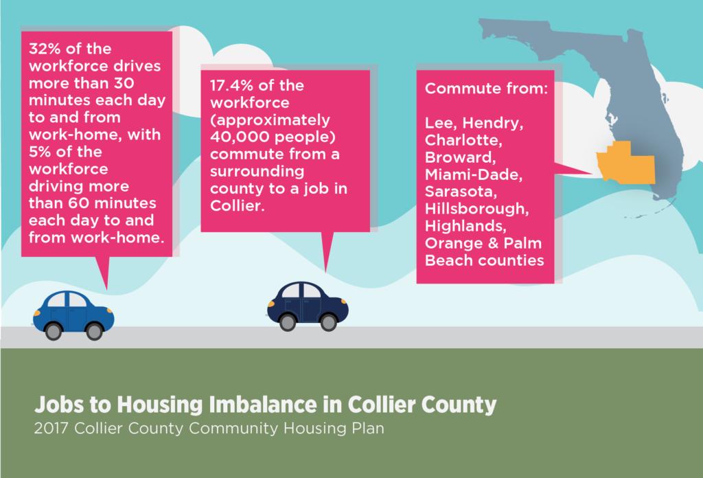 jobs to housing imbalance